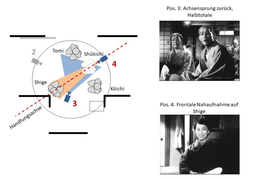 Tokyo Monogatari - Beispiel für Ozus Kameratechnik