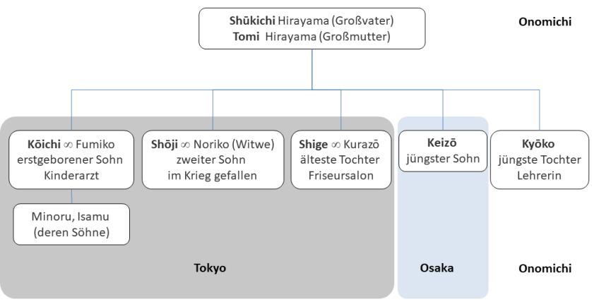 Tokyo Monogatari - Stammbaum