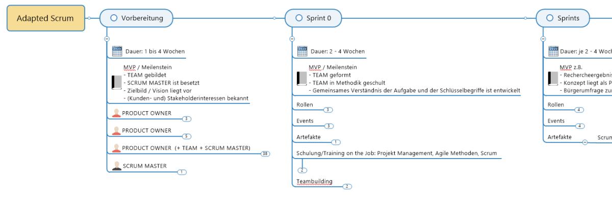 Adapted Scrum Framework für Kommunalverwaltungen